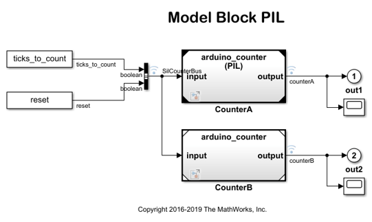 Code Verification and Validation with PIL - MATLAB & Simulink Example
