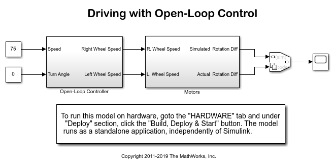 Drive with PID Control - MATLAB & Simulink Example