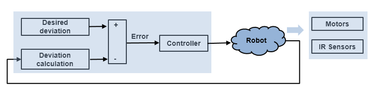 Line Follower Application for Arduino Robot - MATLAB & Simulink Example