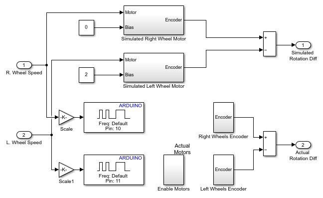 arduino_drive_openloop_02 drive with pid control matlab & simulink example Basic Electrical Wiring Diagrams at edmiracle.co