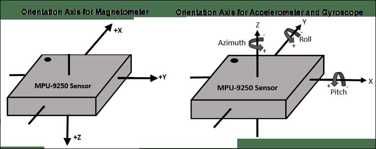 Estimating Orientation Using Inertial Sensor Fusion and MPU