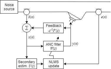 Active Noise Control with Simulink Real-Time - MATLAB & SimulinkMathWorks