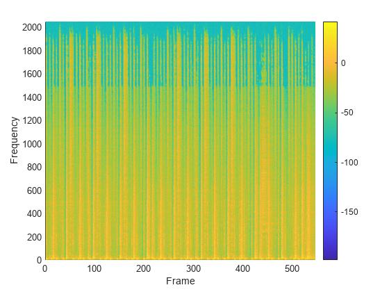 Inverse modified discrete cosine transform - MATLAB imdct