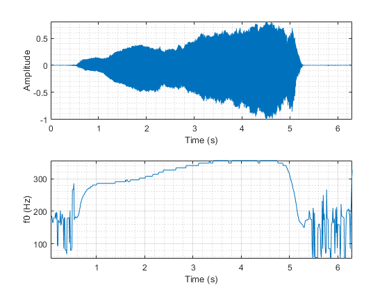 Estimate fundamental frequency of audio signal - MATLAB pitch