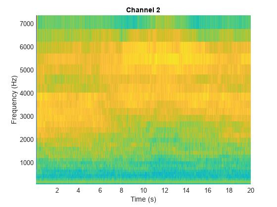 Mel spectrogram - MATLAB melSpectrogram