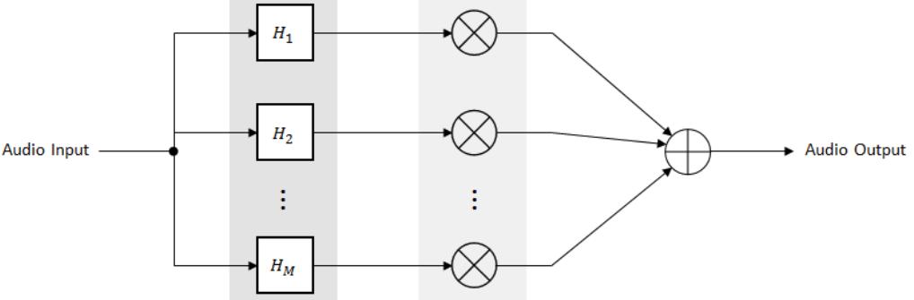 Graphic Equalization - MATLAB & Simulink
