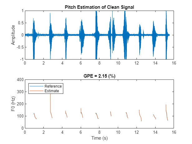 Pitch Tracking Using Multiple Pitch Estimations and HMM