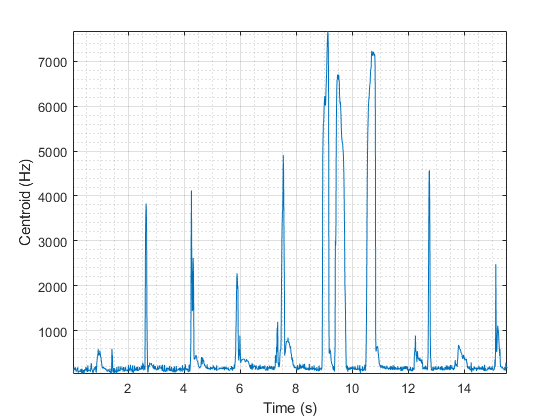 Spectral centroid for audio signals and auditory spectrograms