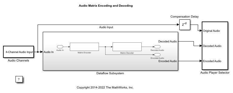 Surround Sound Matrix Encoding and Decoding - MATLAB & Simulink