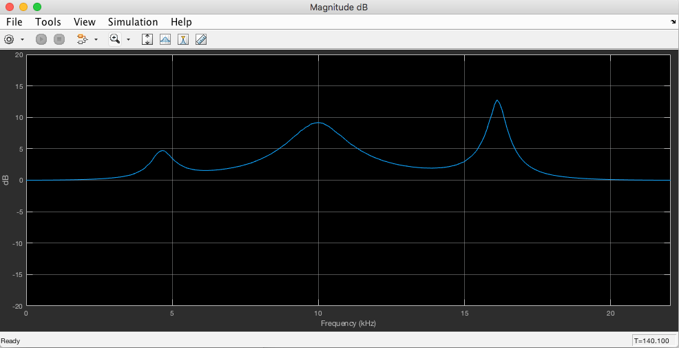 Parametric Audio Equalizer for iOS Devices - MATLAB & Simulink