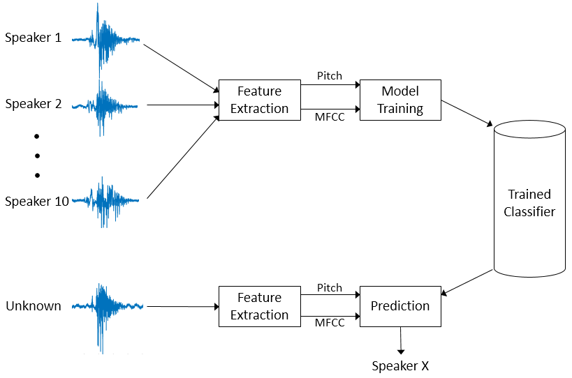 Speaker Identification Using Pitch and MFCC - MATLAB & Simulink