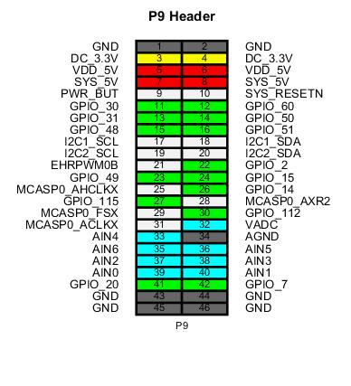 Pin Muxing - MATLAB & Simulink Example