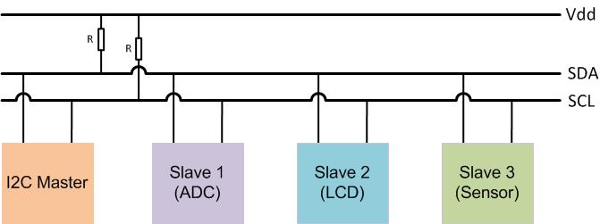 Stm32f103c8 I2c Example