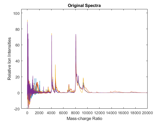 Normalize Set Of Signals With Peaks Matlab Msnorm
