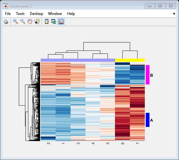 Object containing hierarchical clustering analysis data - MATLAB
