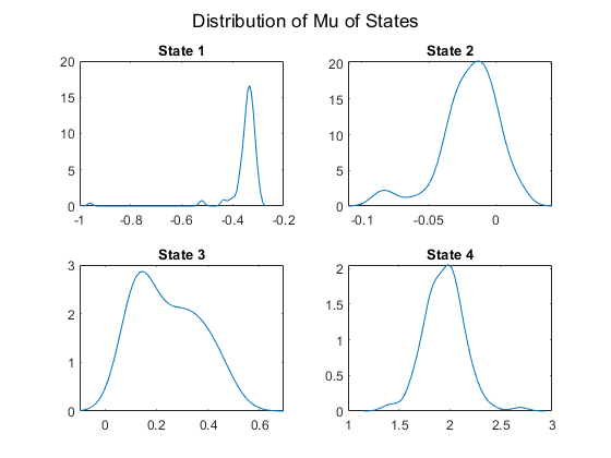 Analyzing Array-Based CGH Data Using Bayesian Hidden Markov