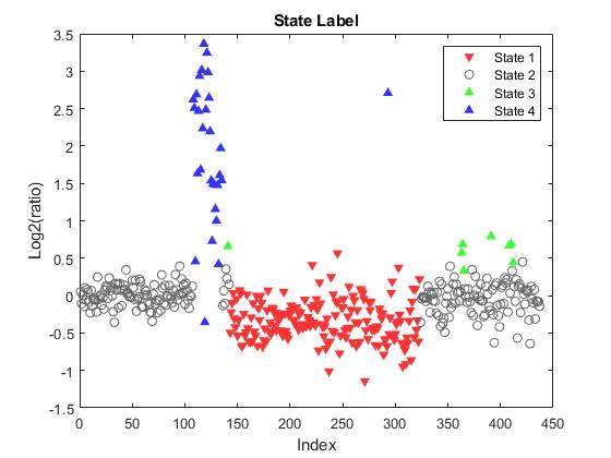 Analyzing Array-Based CGH Data Using Bayesian Hidden Markov
