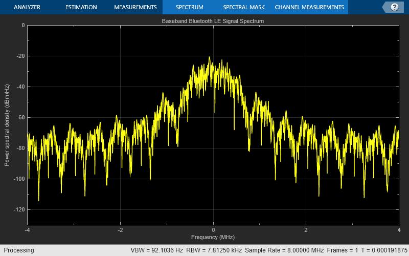 Software Defined Radio (SDR) - MATLAB & Simulink