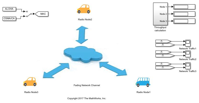 ALOHA and CSMA/CA Packetized Wireless Networks - MATLAB & Simulink
