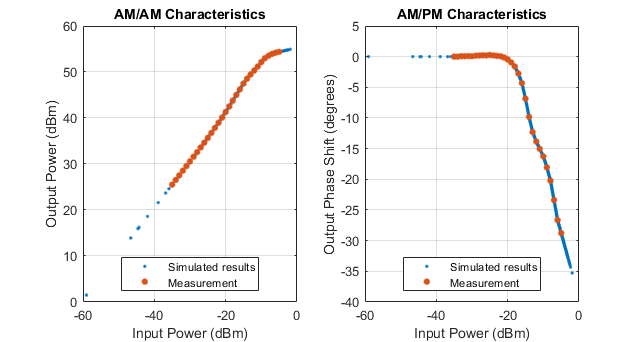 Apply memoryless nonlinearity to input signal - MATLAB