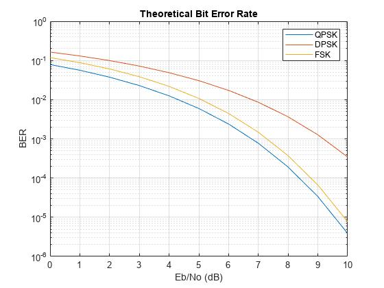 Bit error rate (BER) for uncoded AWGN channels - MATLAB berawgn