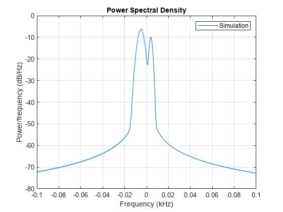 HF Ionospheric Channel Models - MATLAB & Simulink