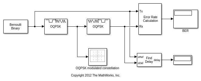 modulation using oqpsk method simulink. Black Bedroom Furniture Sets. Home Design Ideas