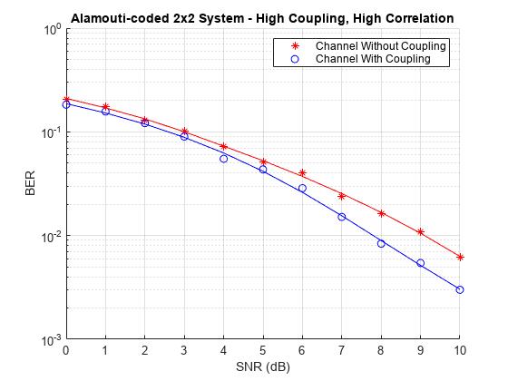 Multiple-Input Multiple-Output (MIMO) - MATLAB & Simulink