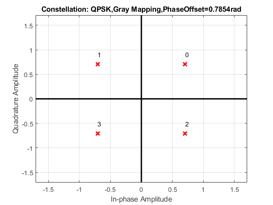 Modulate using QPSK method - MATLAB