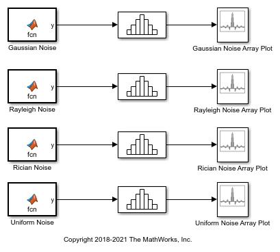 Random Noise Generators - MATLAB & Simulink