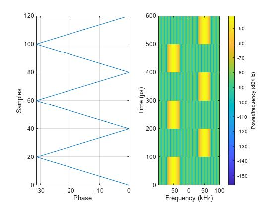 Modulate using M-ary FSK method - MATLAB