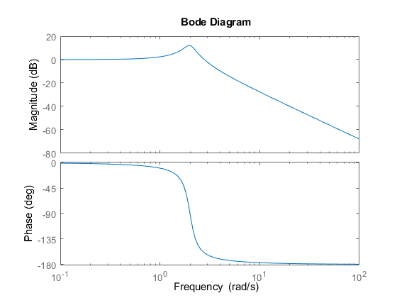 Customizing Response Plots from the Command Line - MATLAB & Simulink