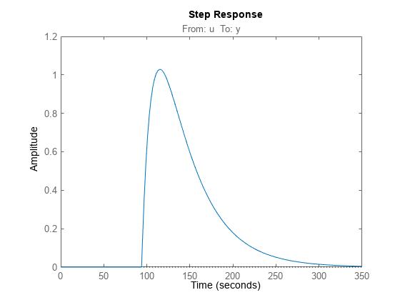 matlab assign distinction designate around loop