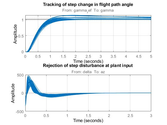 Tuning of Gain-Scheduled Three-Loop Autopilot - MATLAB