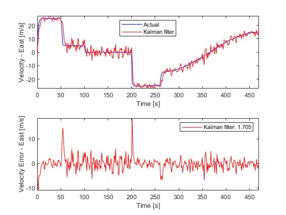 State Estimation Using Time-Varying Kalman Filter - MATLAB