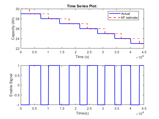 Estimate states of discrete-time nonlinear system using extended