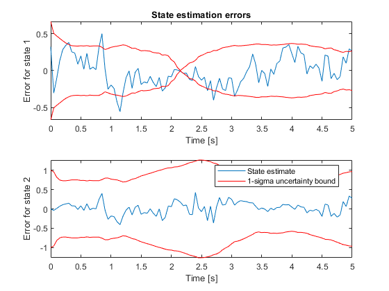 Nonlinear State Estimation Using Unscented Kalman Filter and