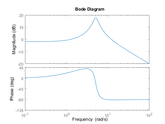 Numeric Values of Frequency-Domain Characteristics of SISO