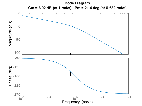 how to find gain margin from transfer function