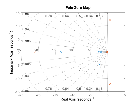 Pole and zero locations matlab simulink ccuart Choice Image