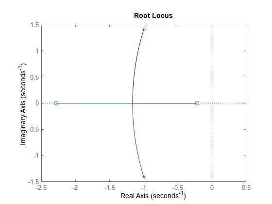 Root Locus Plot Of Dynamic System Matlab Rlocus