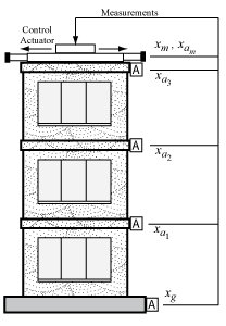 Active Vibration Control in Three-Story Building - MATLAB