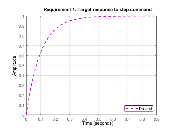 Step response requirement for control system tuning - MATLAB