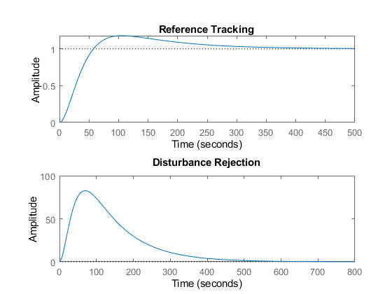 Tune PID Controller to Favor Reference Tracking or Disturbance