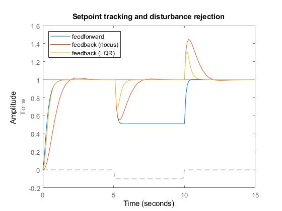 Surprising Dc Motor Control Matlab Simulink Example Wiring Database Brom4X4Andersnl
