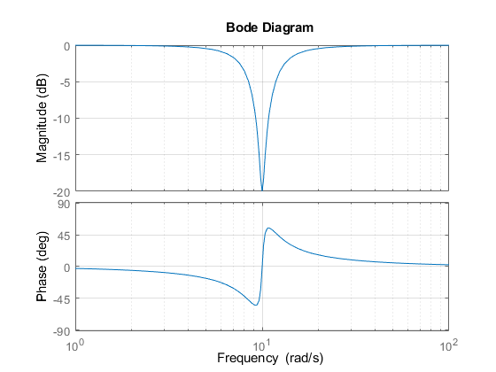 Discretizing a Notch Filter - MATLAB & Simulink Example on
