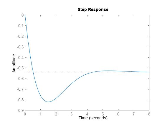 Plotting System Responses - MATLAB & Simulink Example