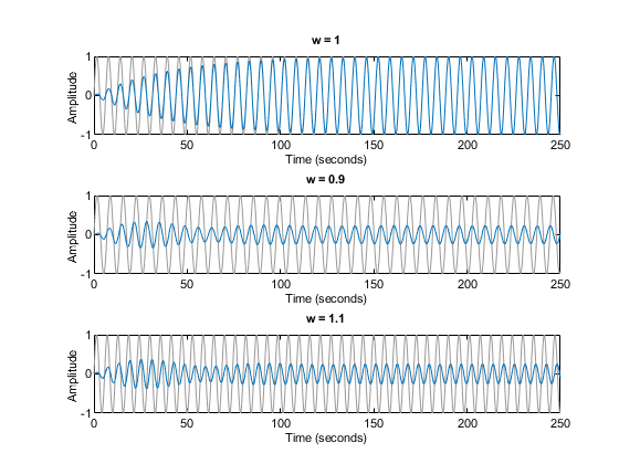 Analyzing the Response of an RLC Circuit - MATLAB & Simulink