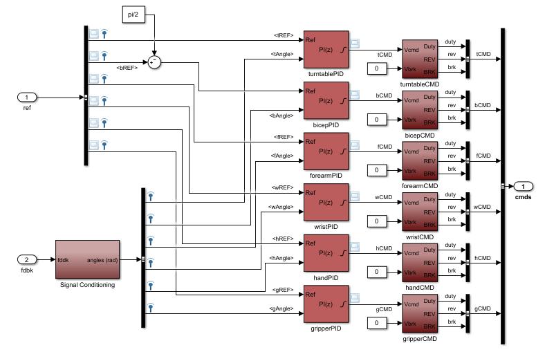 Multi-Loop PI Control of a Robotic Arm - MATLAB & Simulink