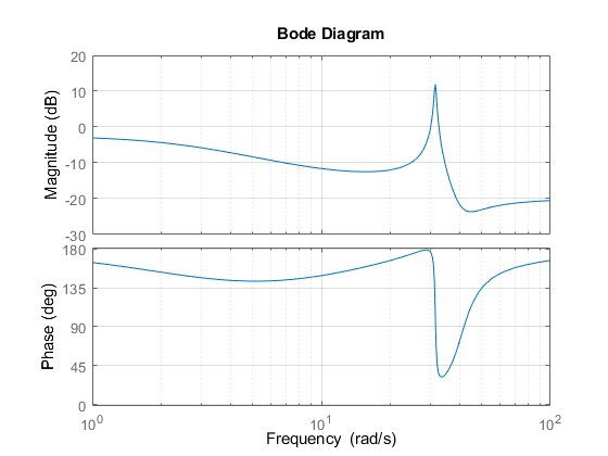 bode plots Supplementary notes on bode diagrams ecen2260 r w erickson 2 1 bode plots: basic rules a bode plot is a plot of the magnitude and phase of a transfer function or.